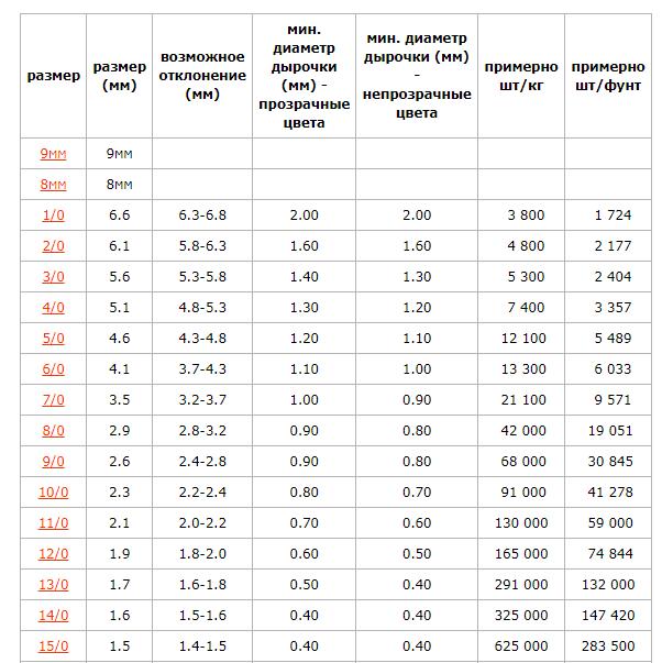 Klassifkacija-bisera.png